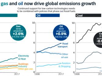 C02 Natural GAS COAL OIL COP 25